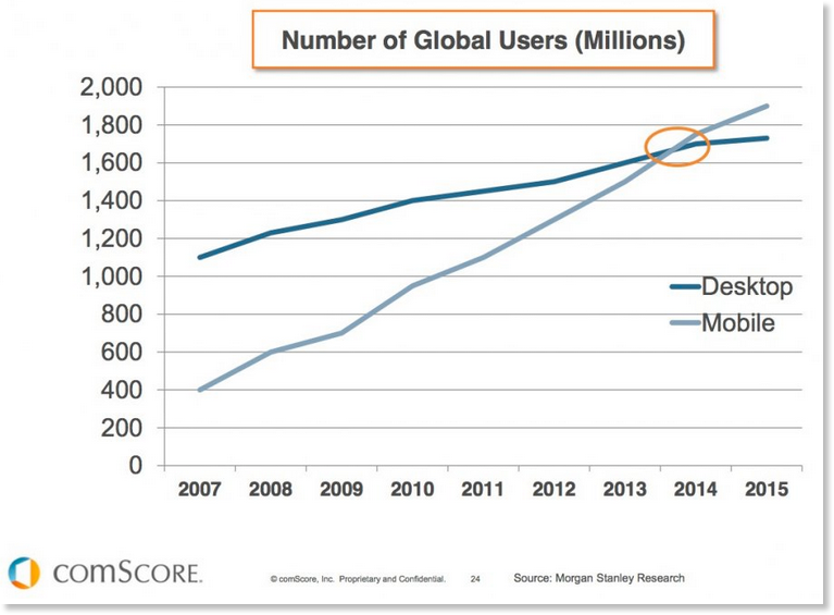 statistics of mobile users compared to desktop