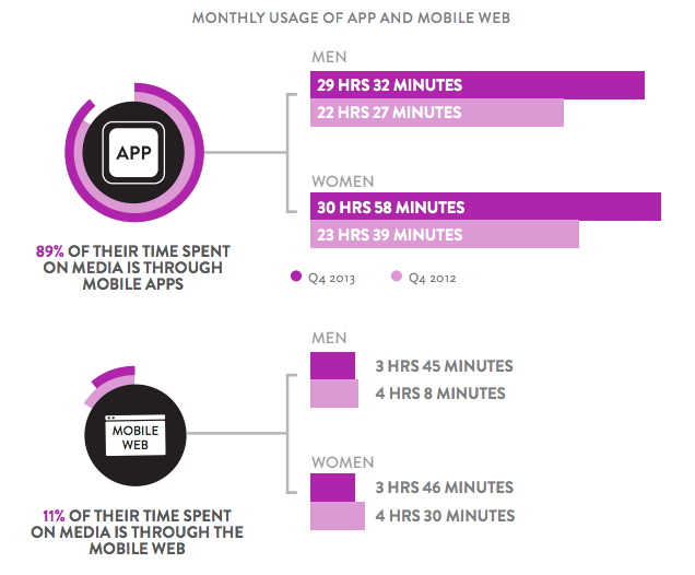 Statistiche utilizzo app mobile marketing